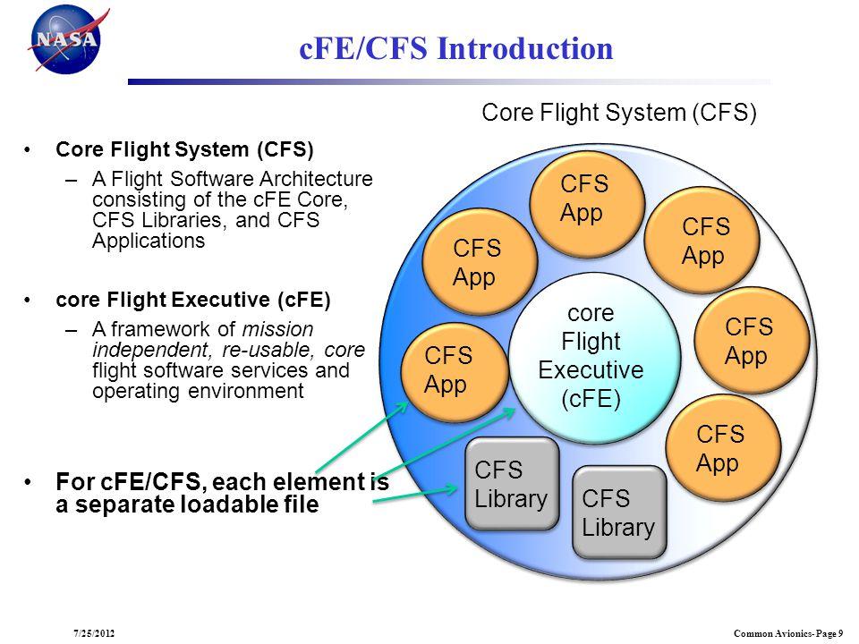 Common Avionics- Page 97/25/2012 cFE/CFS Introduction core Flight Executive (cFE) CFS App CFS App CFS App CFS App CFS App CFS Library CFS App CFS Libr