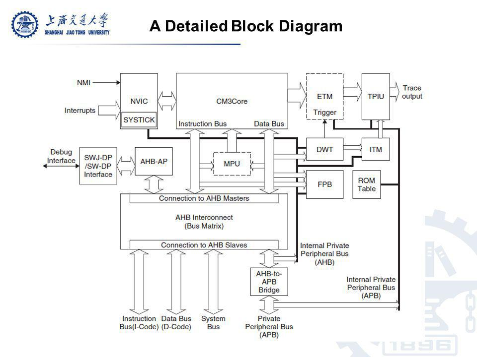 A Detailed Block Diagram