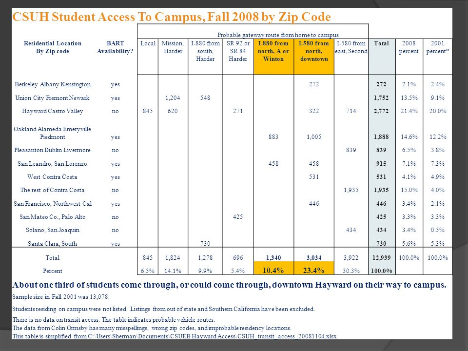 CSUH Student Access To Campus, Fall 2008 by Zip Code Probable gateway route from home to campus Residential Location By Zip code BART Availability? Lo