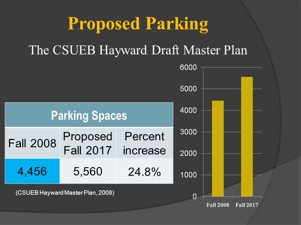 Proposed Parking Parking Spaces Fall 2008 Proposed Fall 2017 Percent increase 4,4565,560 24.8% The CSUEB Hayward Draft Master Plan (CSUEB Hayward Mast