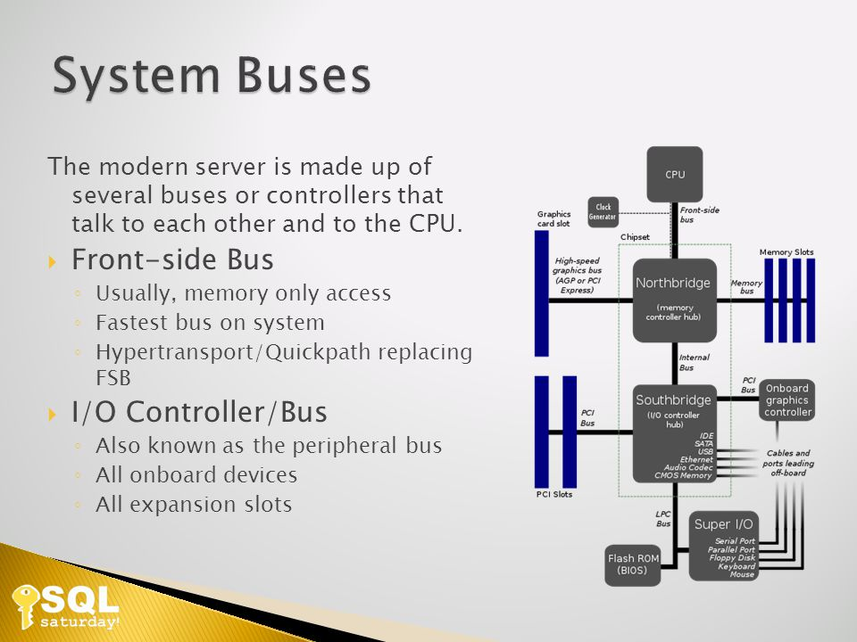 The modern server is made up of several buses or controllers that talk to each other and to the CPU.