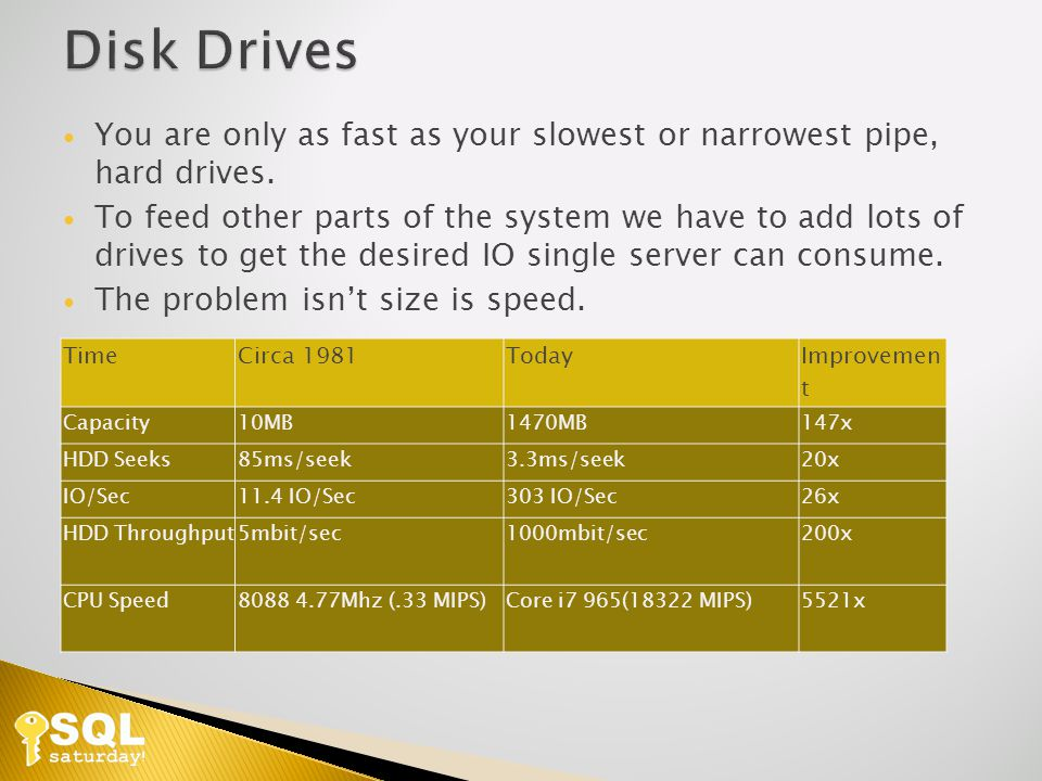 You are only as fast as your slowest or narrowest pipe, hard drives.