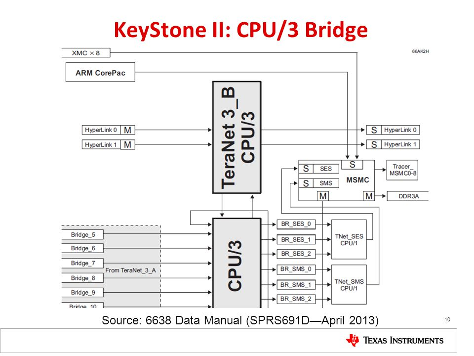 KeyStone II: CPU/3 Bridge Source: 6638 Data Manual (SPRS691DApril 2013) 10