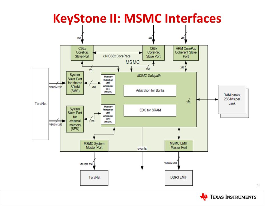KeyStone II: MSMC Interfaces 12