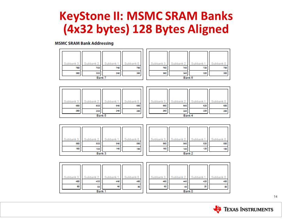 KeyStone II: MSMC SRAM Banks (4x32 bytes) 128 Bytes Aligned 14