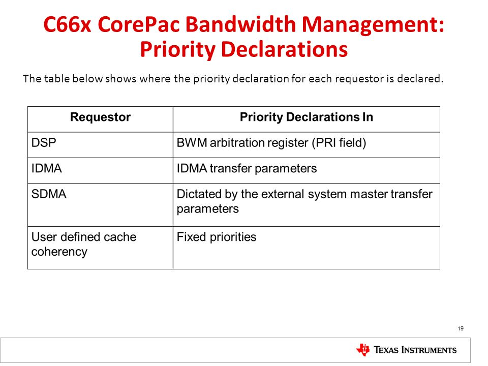 C66x CorePac Bandwidth Management: Priority Declarations The table below shows where the priority declaration for each requestor is declared. 19