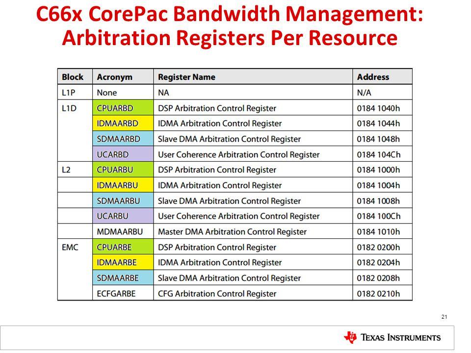 C66x CorePac Bandwidth Management: Arbitration Registers Per Resource 21