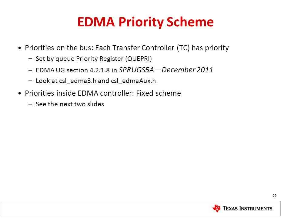 EDMA Priority Scheme Priorities on the bus: Each Transfer Controller (TC) has priority –Set by queue Priority Register (QUEPRI) –EDMA UG section 4.2.1