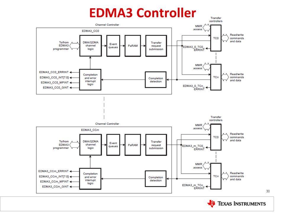 30 EDMA3 Controller