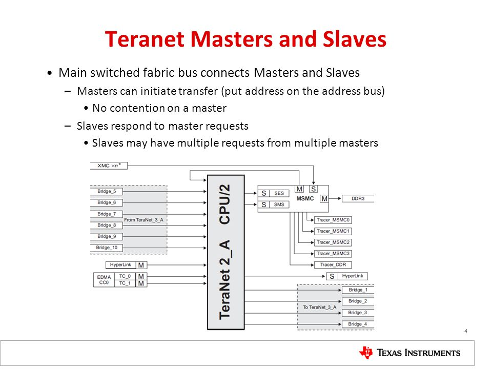 Teranet Masters and Slaves Main switched fabric bus connects Masters and Slaves –Masters can initiate transfer (put address on the address bus) No con
