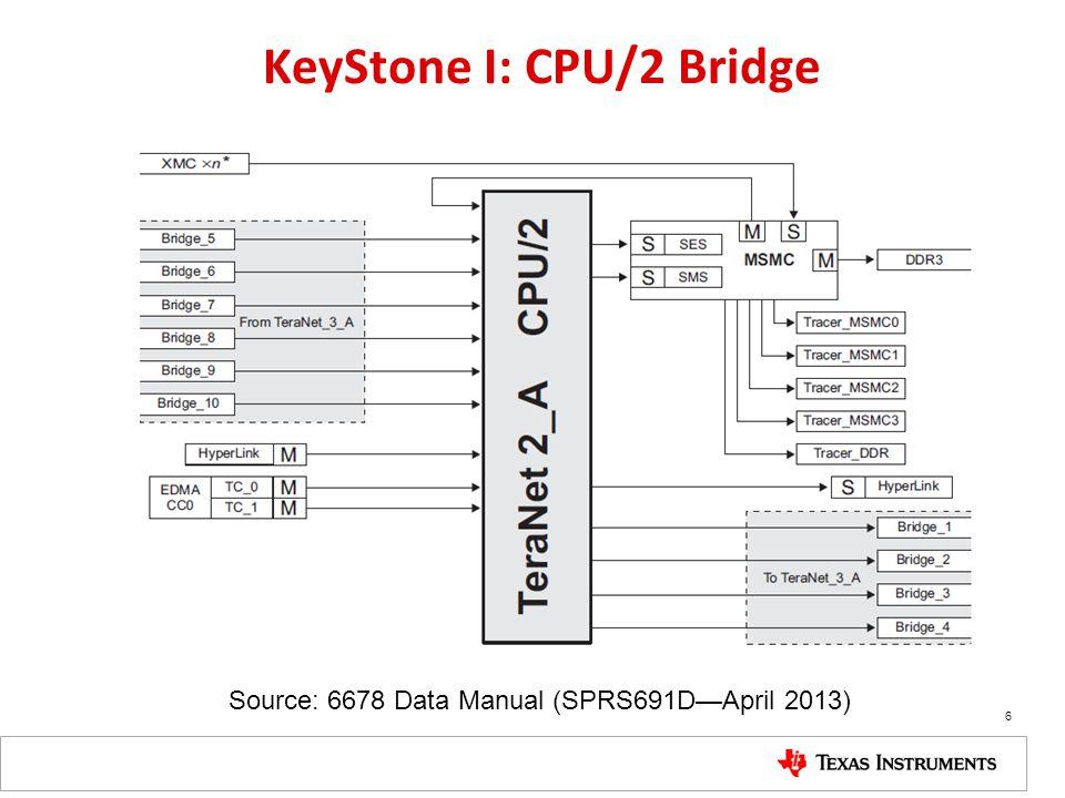 KeyStone I: CPU/2 Bridge Source: 6678 Data Manual (SPRS691DApril 2013) 6