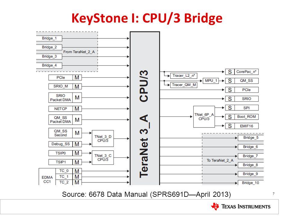 KeyStone I: CPU/3 Bridge Source: 6678 Data Manual (SPRS691DApril 2013) 7