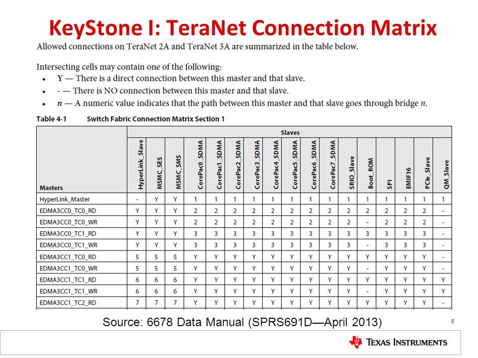 KeyStone I: TeraNet Connection Matrix Source: 6678 Data Manual (SPRS691DApril 2013) 8