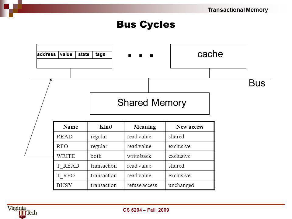 Transactional Memory Bus Cycles CS 5204 – Fall, 2009 Shared Memory Bus addressvaluestatetags cache... NameKindMeaningNew access READregularread values