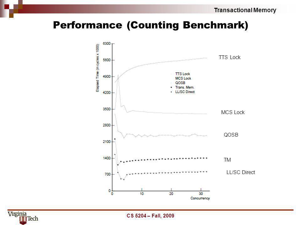 Transactional Memory Performance (Counting Benchmark) CS 5204 – Fall, 2009 TTS Lock MCS Lock QOSB TM LL/SC Direct