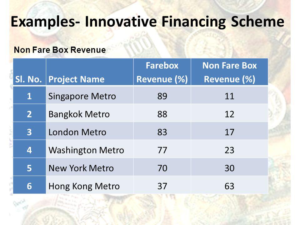 Examples- Innovative Financing Scheme Non Fare Box Revenue Sl.