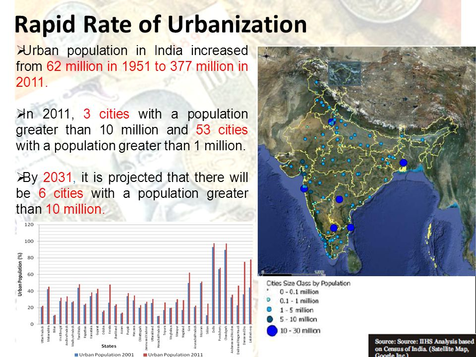 Urban population in India increased from 62 million in 1951 to 377 million in 2011. In 2011, 3 cities with a population greater than 10 million and 53