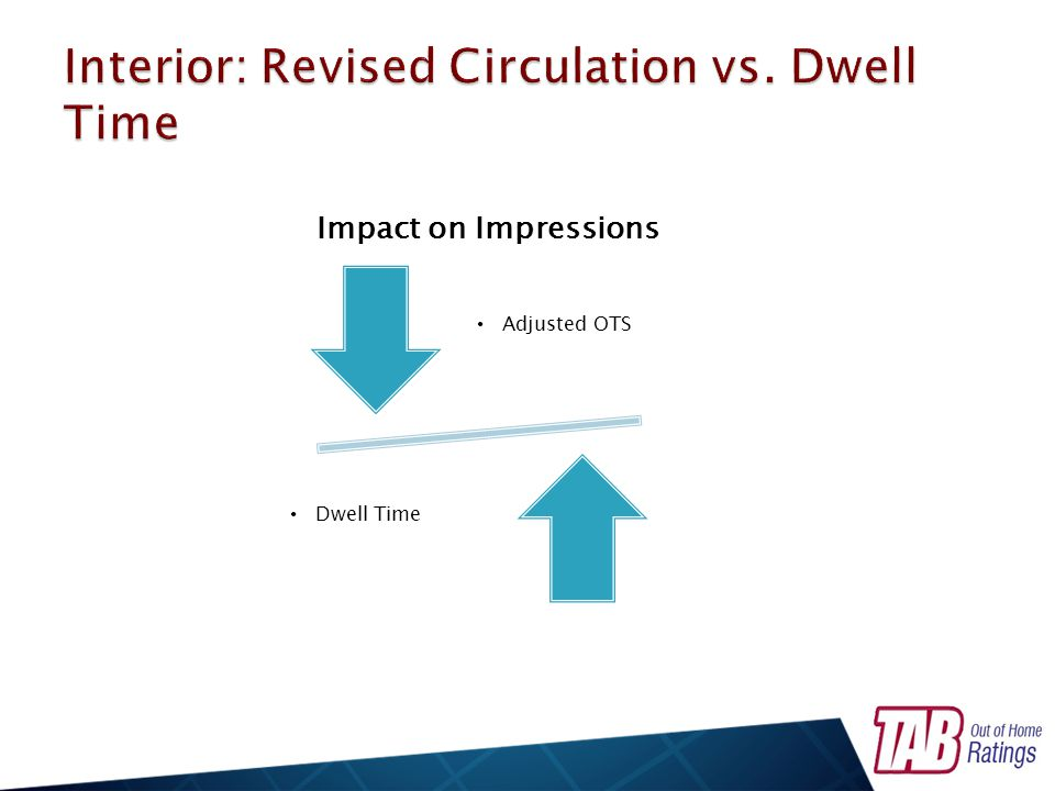 Impact on Impressions Adjusted OTS Dwell Time