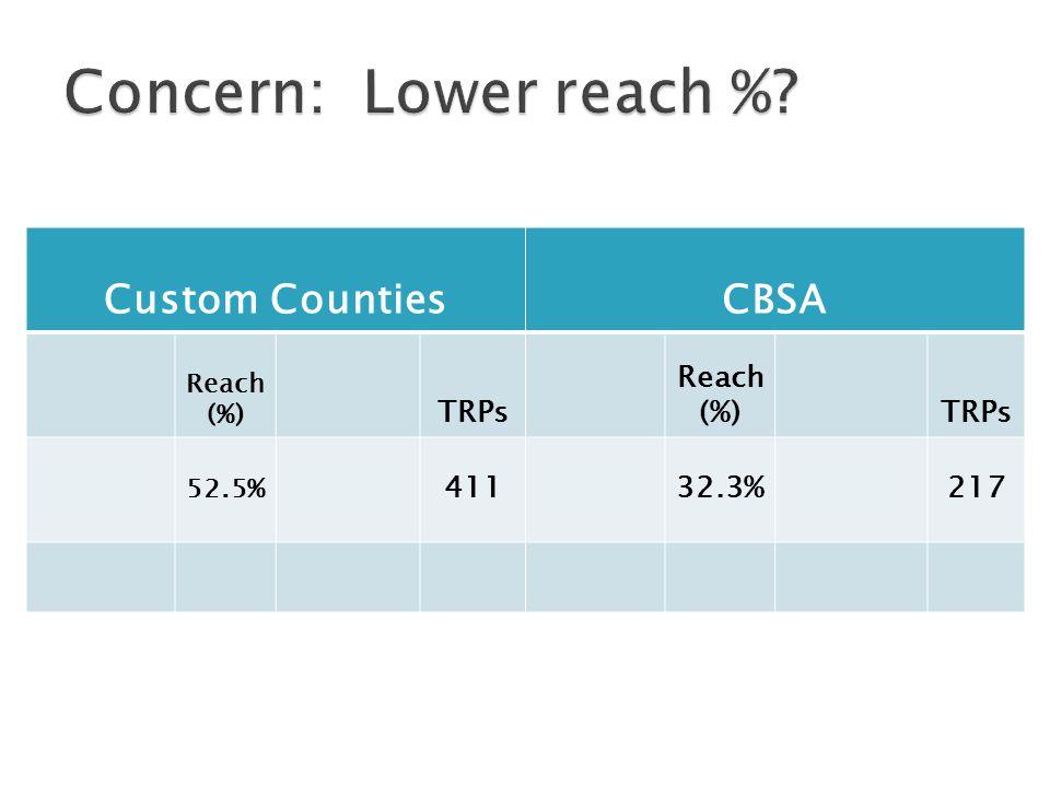 Custom CountiesCBSA Reach (%) TRPs Reach (%)TRPs 52.5% 41132.3%217
