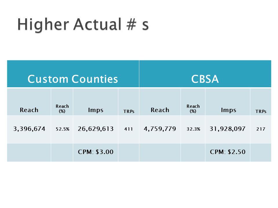 Custom CountiesCBSA Reach Reach (%) Imps TRPs Reach Reach (%) Imps TRPs 3,396,674 52.5% 26,629,613 411 4,759,779 32.3% 31,928,097 217 CPM: $3.00CPM: $2.50