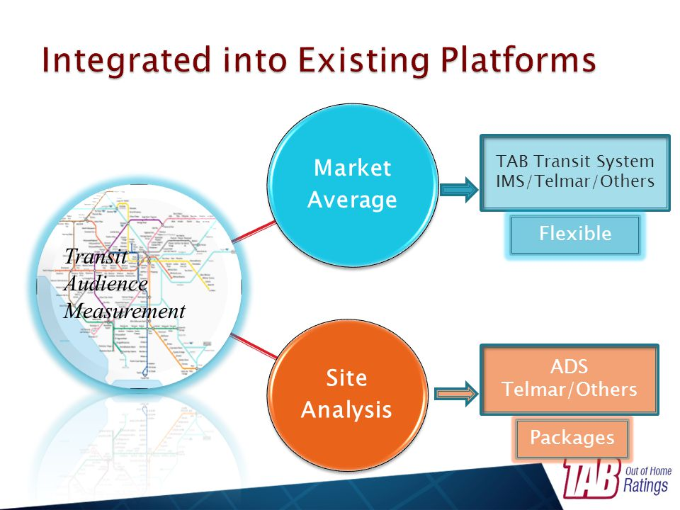 Transit Audience Measurement TAB Transit System IMS/Telmar/Others Packages Flexible ADS Telmar/Others