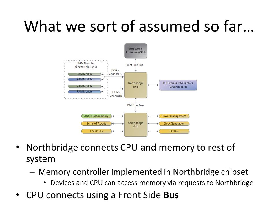 What we sort of assumed so far… Northbridge connects CPU and memory to rest of system – Memory controller implemented in Northbridge chipset Devices a