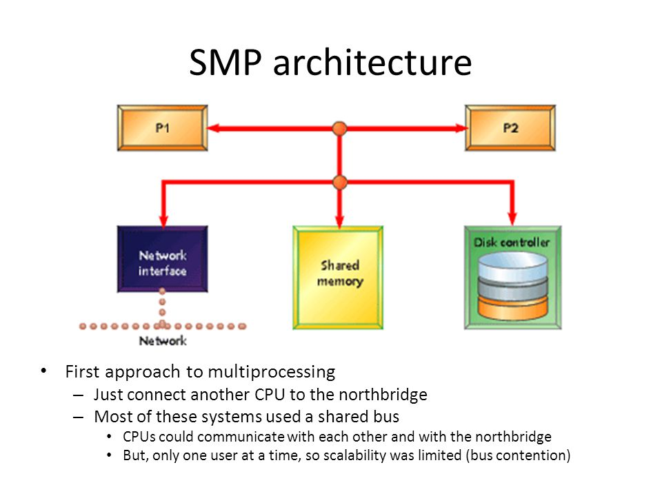 SMP architecture First approach to multiprocessing – Just connect another CPU to the northbridge – Most of these systems used a shared bus CPUs could