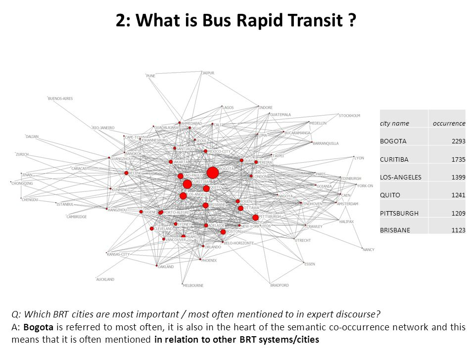 Q: Which BRT cities are most important / most often mentioned to in expert discourse? A: Bogota is referred to most often, it is also in the heart of
