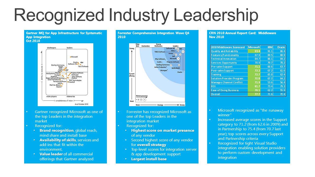 Recognized Industry Leadership Gartner MQ for App Infrastructure for Systematic App Integration Oct 2010 Forrester Comprehensive Integration Wave Q4 2