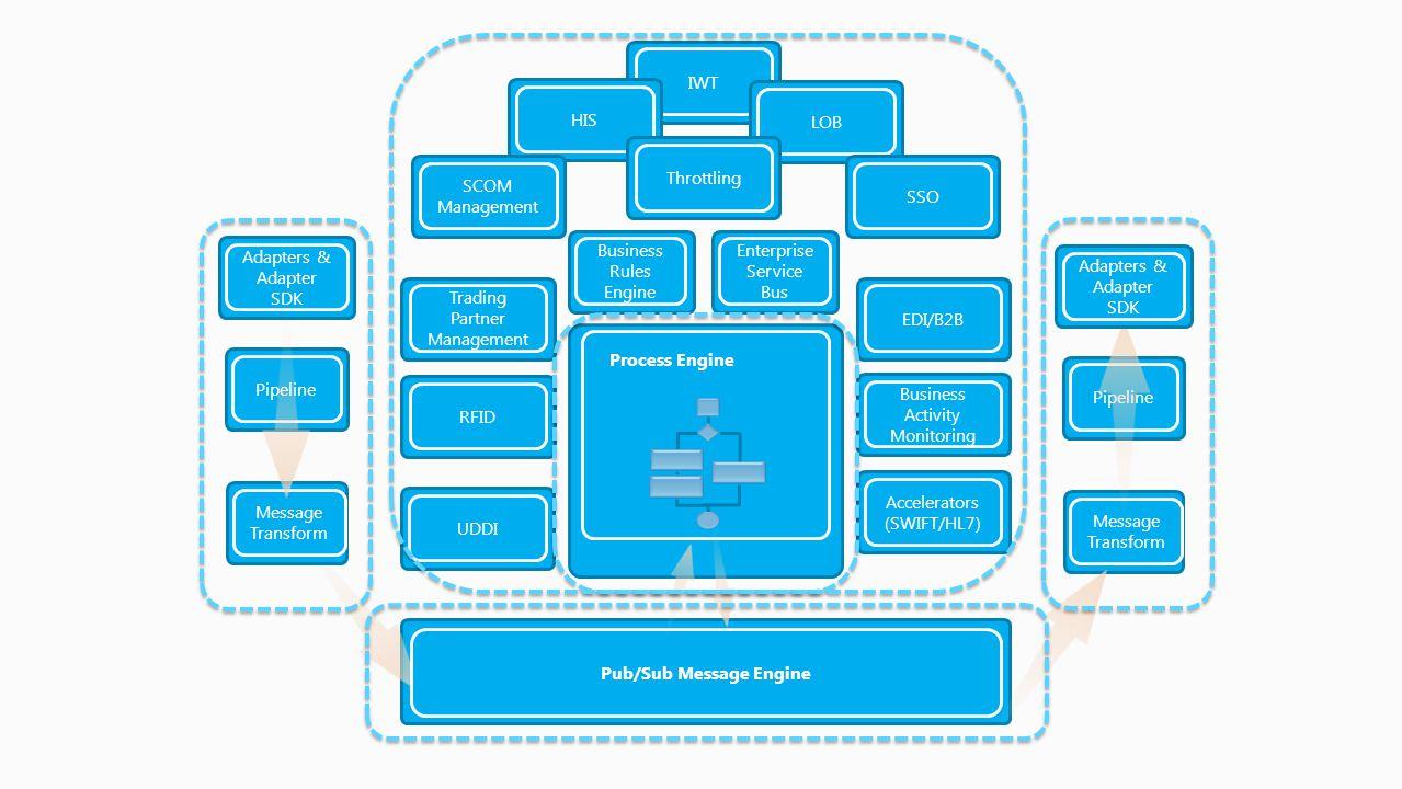 UDDIPipeline IWTLOBHIS Process Engine Trading Partner Management RFIDEDI/B2B Adapters & Adapter SDK Business Activity Monitoring Accelerators (SWIFT/H