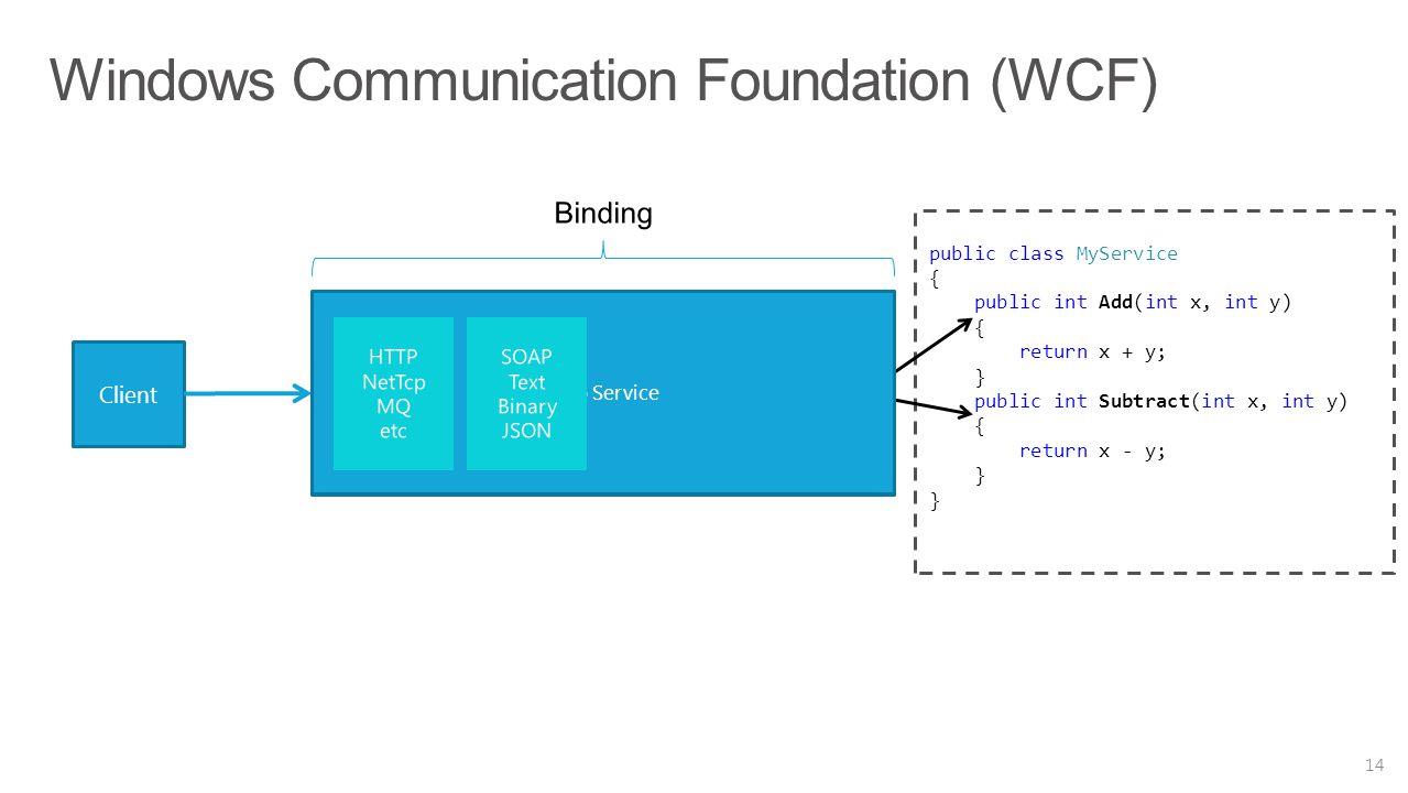 Windows Communication Foundation (WCF) 14 Client public class MyService { public int Add(int x, int y) { return x + y; } public int Subtract(int x, in