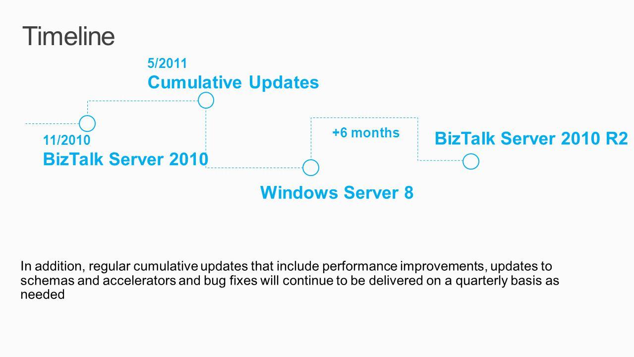Timeline 11/2010 BizTalk Server 2010 BizTalk Server 2010 R2 5/2011 Cumulative Updates Windows Server 8 +6 months In addition, regular cumulative updat