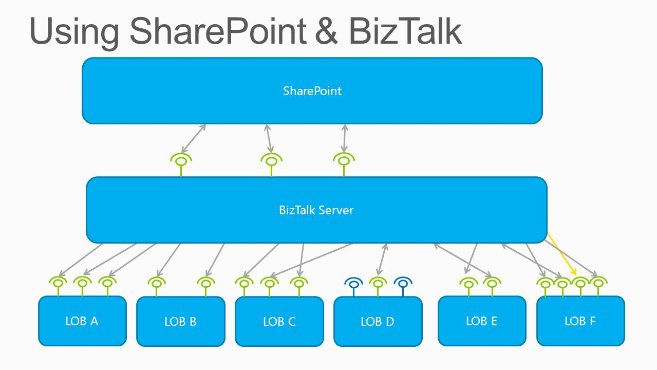 SharePoint LOB A LOB BLOB CLOB D LOB ELOB F BizTalk Server