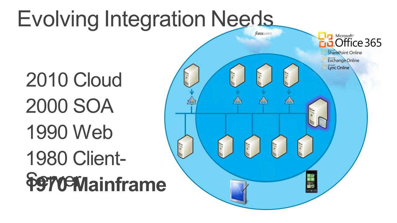 Evolving Integration Needs 1970 Mainframe 1980 Client- Server 1990 Web 2000 SOA 2010 Cloud