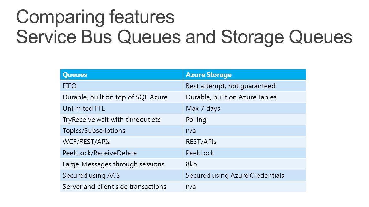 Comparing features Service Bus Queues and Storage Queues QueuesAzure Storage FIFOBest attempt, not guaranteed Durable, built on top of SQL AzureDurabl