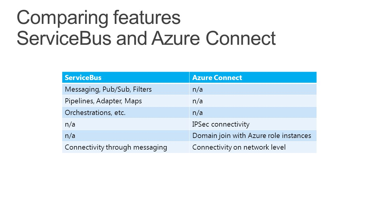 Comparing features ServiceBus and Azure Connect ServiceBusAzure Connect Messaging, Pub/Sub, Filtersn/a Pipelines, Adapter, Mapsn/a Orchestrations, etc