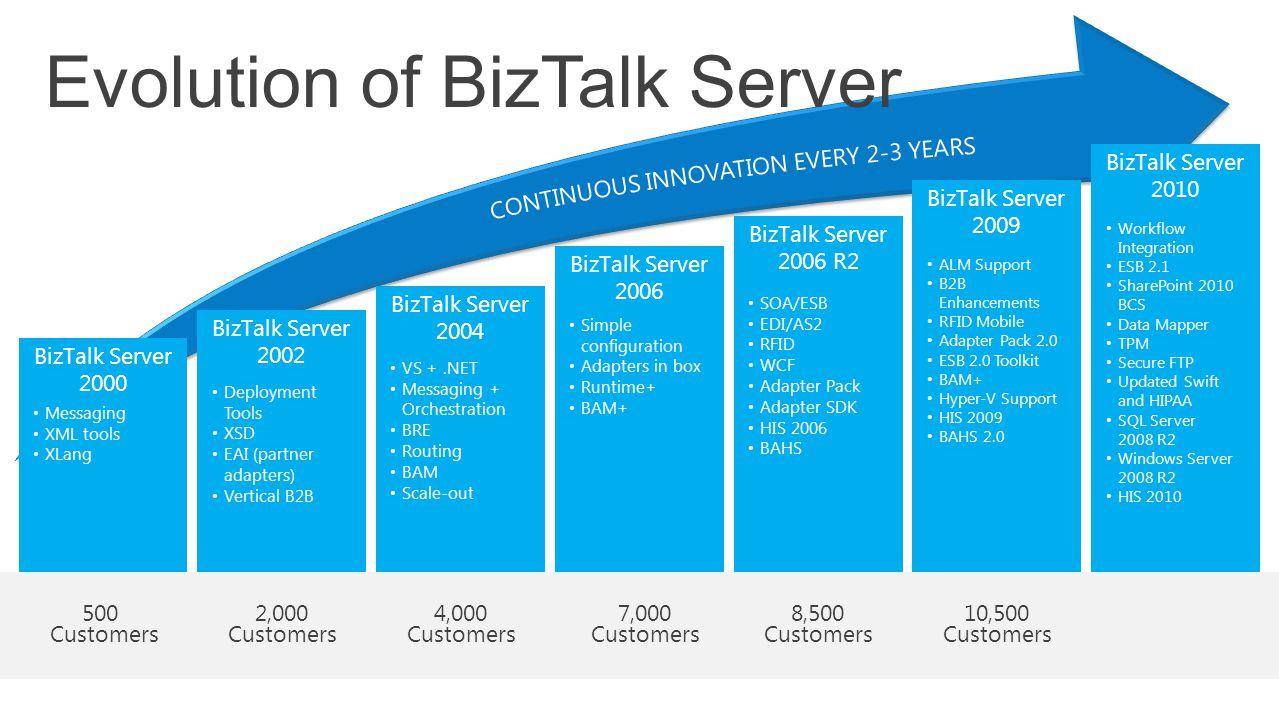 BizTalk Server 2002 BizTalk Server 2004 BizTalk Server 2006 BizTalk Server 2006 R2 BizTalk Server 2009 BizTalk Server 2010 BizTalk Server 2000 Evoluti