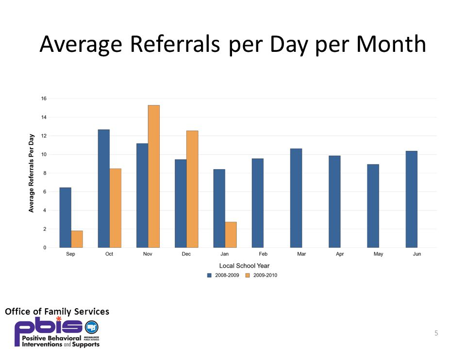 Average Referrals per Day per Month 5 Office of Family Services