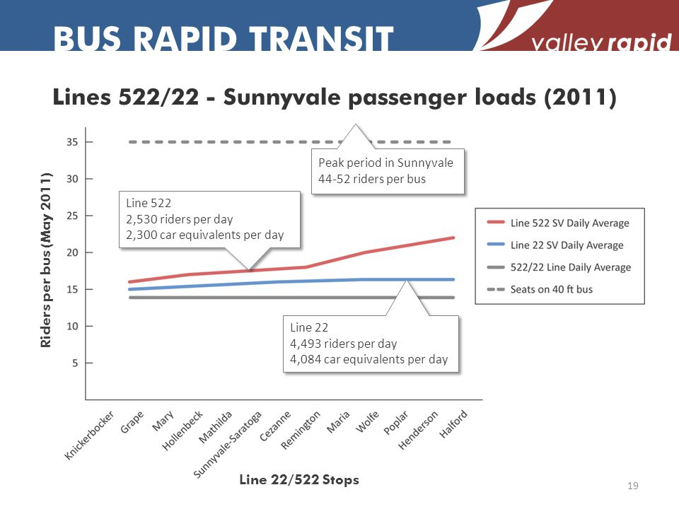 Lines 522/22 - Sunnyvale passenger loads (2011) BUS RAPID TRANSIT Line 22 4,493 riders per day 4,084 car equivalents per day Line 22 4,493 riders per day 4,084 car equivalents per day Line 522 2,530 riders per day 2,300 car equivalents per day Line 522 2,530 riders per day 2,300 car equivalents per day Peak period in Sunnyvale 44-52 riders per bus Peak period in Sunnyvale 44-52 riders per bus Riders per bus (May 2011) Line 22/522 Stops 19