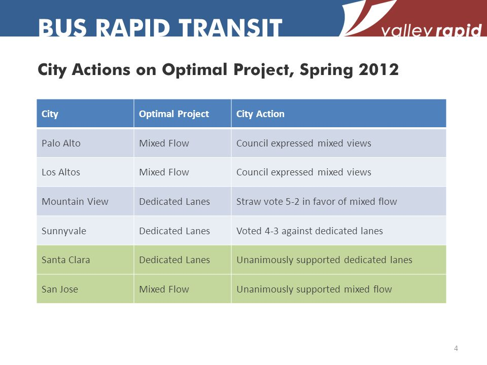 City Actions on Optimal Project, Spring 2012 BUS RAPID TRANSIT 4 CityOptimal ProjectCity Action Palo AltoMixed FlowCouncil expressed mixed views Los AltosMixed FlowCouncil expressed mixed views Mountain ViewDedicated LanesStraw vote 5-2 in favor of mixed flow SunnyvaleDedicated LanesVoted 4-3 against dedicated lanes Santa ClaraDedicated LanesUnanimously supported dedicated lanes San JoseMixed FlowUnanimously supported mixed flow