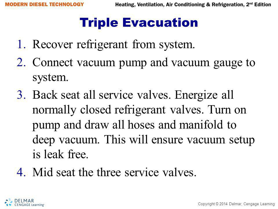 Copyright © 2014 Delmar, Cengage Learning Triple Evacuation 1.Recover refrigerant from system. 2.Connect vacuum pump and vacuum gauge to system. 3.Bac