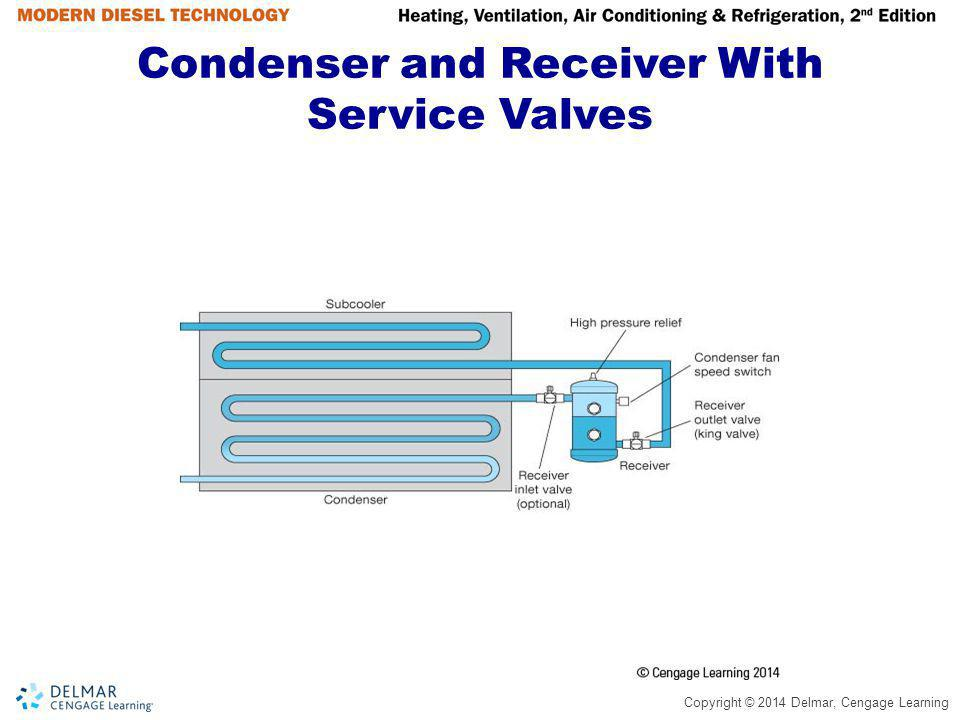 Copyright © 2014 Delmar, Cengage Learning Service Valves