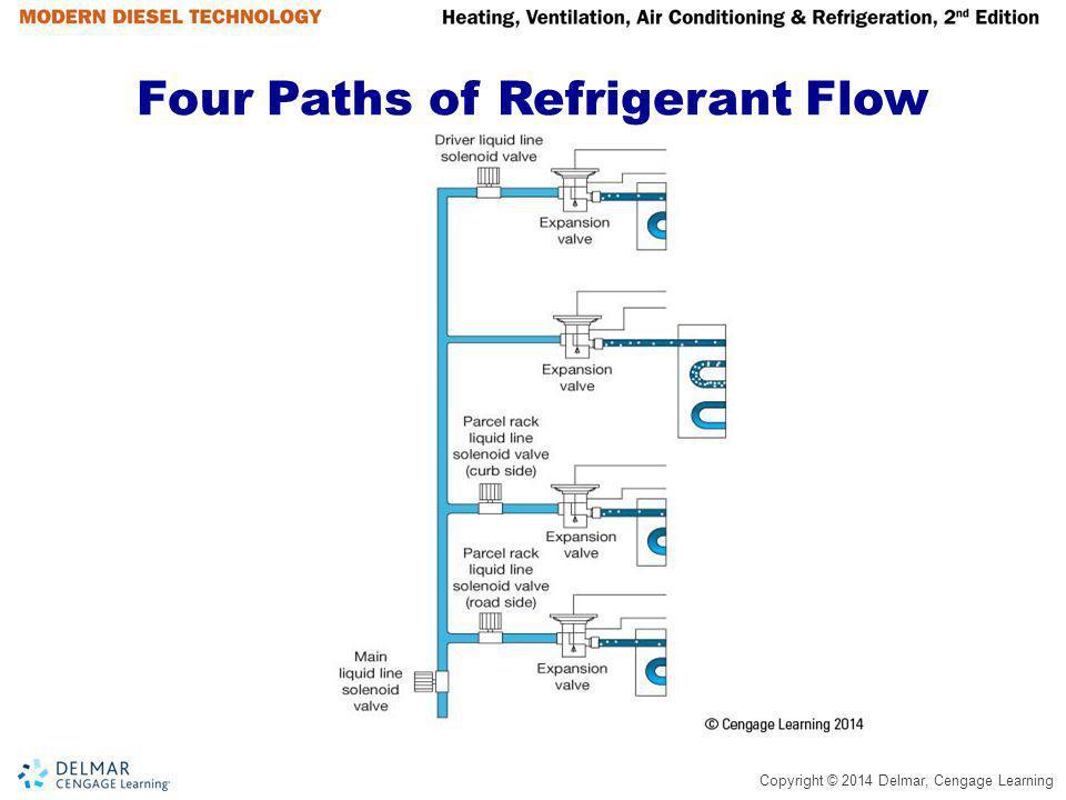 Copyright © 2014 Delmar, Cengage Learning Coach Refrigeration Schematic (continued) Main evaporator TXV.