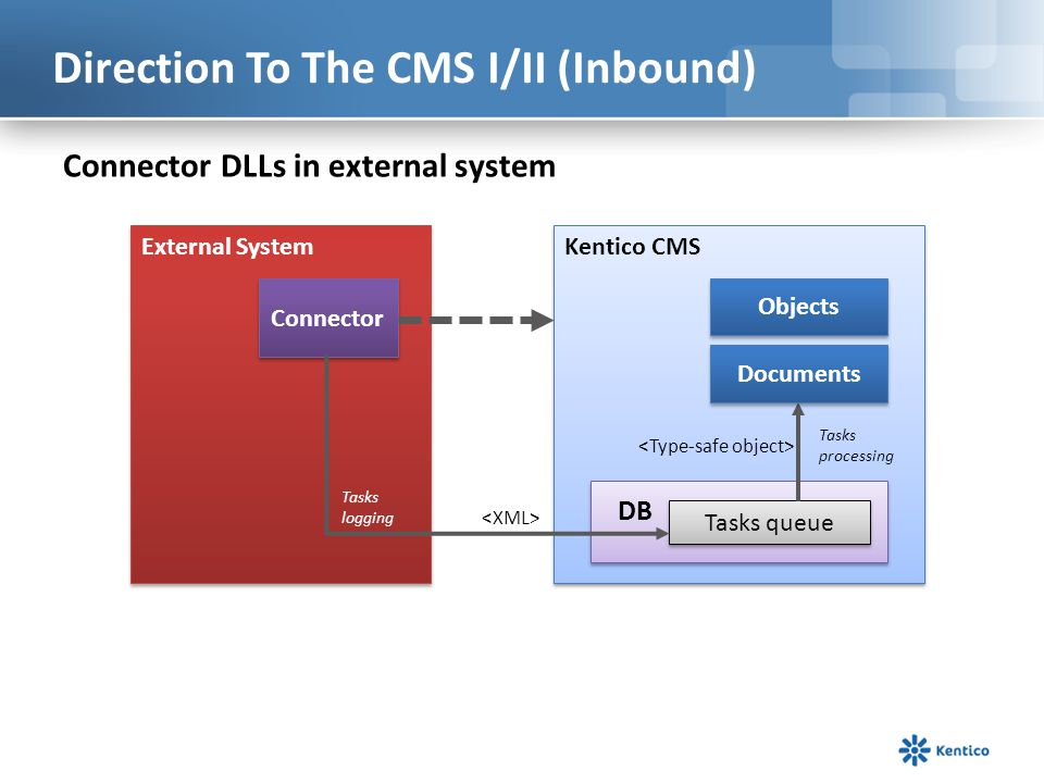 Direction To The CMS I/II (Inbound) Connector DLLs in external system Kentico CMS Objects External System Connector Tasks queue Tasks logging Tasks pr