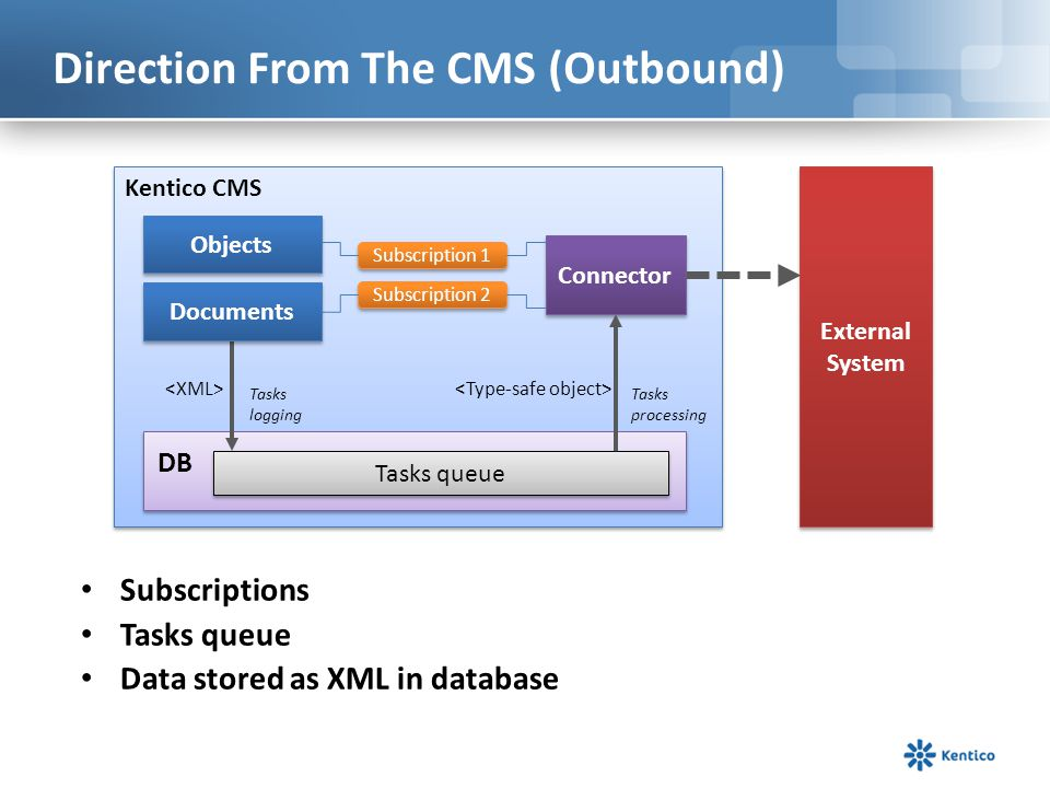 Direction From The CMS – Synch Types Synchronous Asynchronous NOTE: The same applies also for documents.