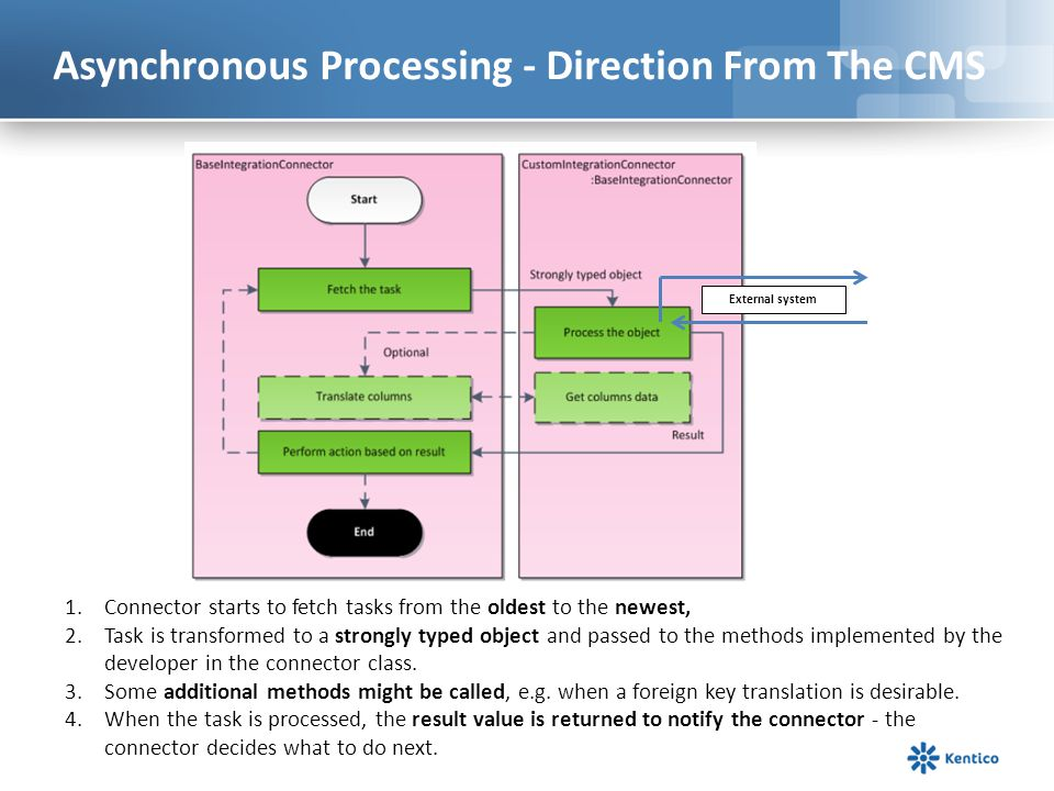 Asynchronous Processing - Direction From The CMS 1.Connector starts to fetch tasks from the oldest to the newest, 2.Task is transformed to a strongly