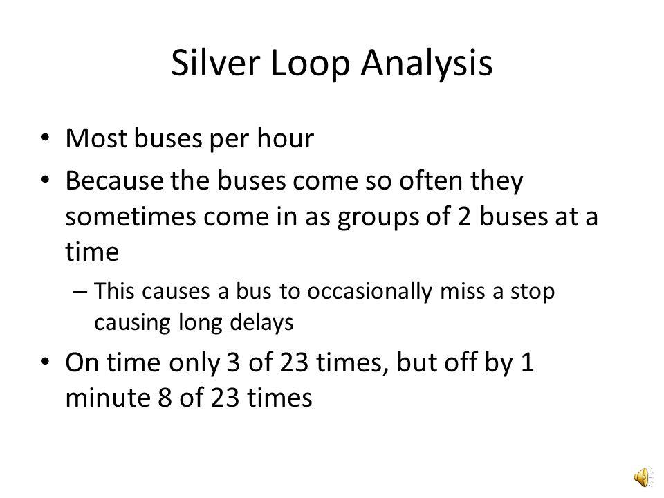 Silver Loop Results Class of 50 Silver Loop ScheduledActualΔ 10:59 AM11:01 AM2 11:04 AM11:06 AM2 11:09 AM11:19 AM10 11:19 AM11:20 AM1 11:24 AM11:23 AM1 11:29 AM11:31 AM2 11:39 AM11:38 AM1 11:41 AM11:40 AM1 11:44 AM11:45 AM1 11:49 AM11:51 AM2 11:59 AM 0 1:29 PM 0 1:39 PM 0 1:41 PM1:45 PM4 1:44 PM1:48 PM4 1:49 PM1:48 PM 1:59 PM1:58 PM 2:01 PM1:58 PM-3 2:04 PM2:00 PM-4 2:09 PM2:06 PM-2 2:19 PM2:17 PM-2 2:21 PM2:20 PM 2:24 PM2:22 PM-2
