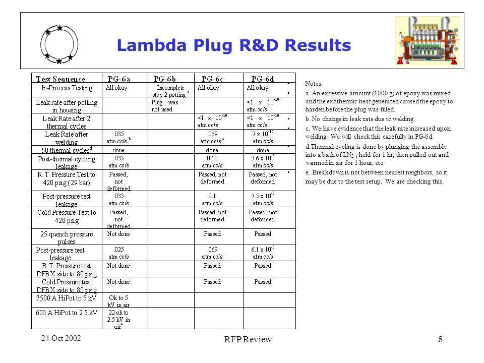 24 Oct 2002 RFP Review8 Lambda Plug R&D Results Notes: a.