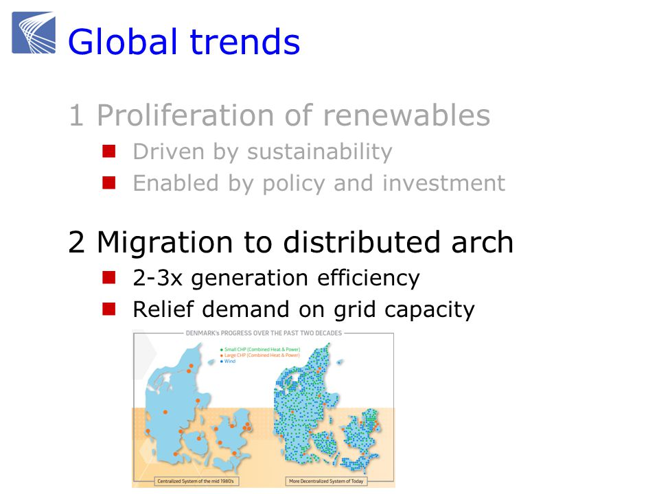 Global trends 1 Proliferation of renewables Driven by sustainability Enabled by policy and investment 2 Migration to distributed arch 2-3x generation