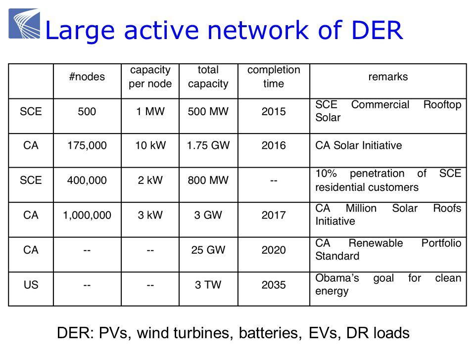 Large active network of DER DER: PVs, wind turbines, batteries, EVs, DR loads